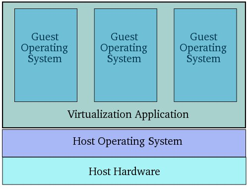 Operating System Diagram An Overview of Virtual...