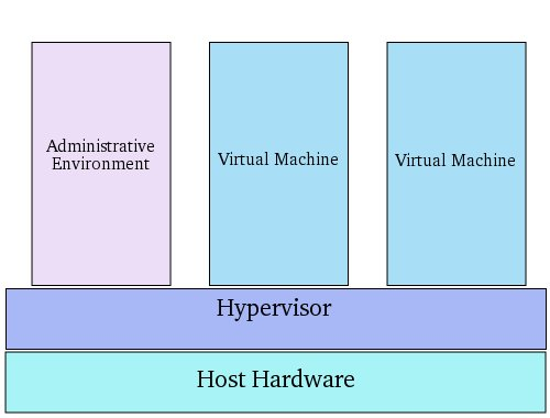 Hypervisor Virtualization Diagram