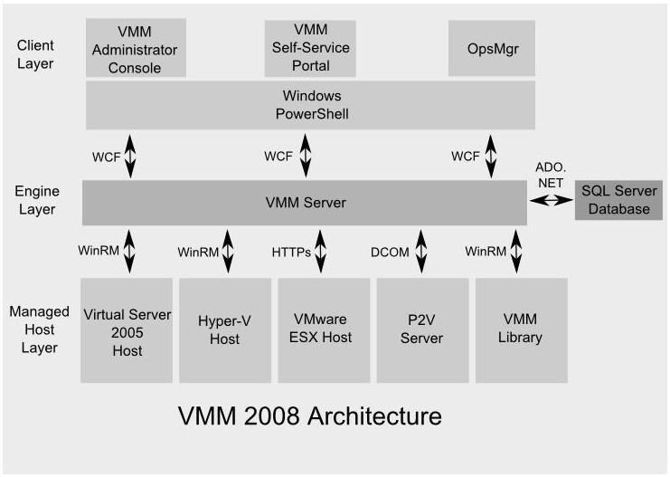 VMM 2008 Architecture Diagram