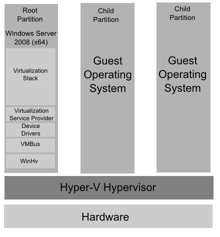 Hyper-V Parent and Child Partitions