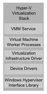 The Hyper-V Virtualization Stack