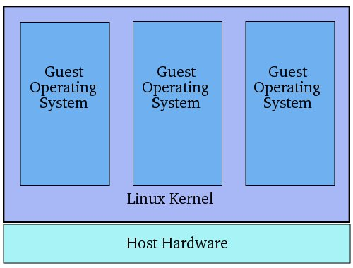 Kernel Level Virtualization Diagram