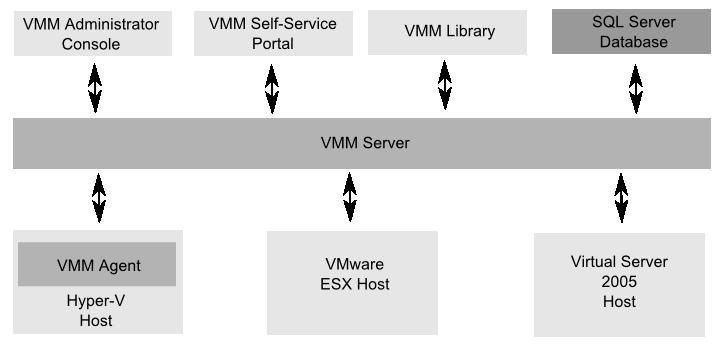 An illustration of the VMM 2008 component architecture
